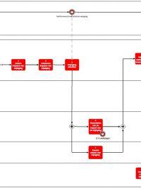 04_Proces changeloket 1
