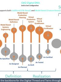 Presentatie CM2 Digital DNA